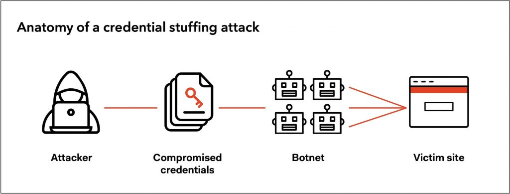 Credential-Stuffing Attack Targets Regional Internet Registry