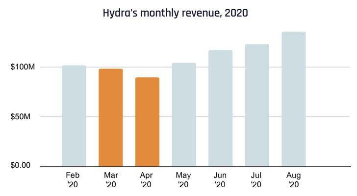Russian Hydra DarkNet Market Made Over $1.3 Billion in 2020