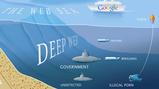 What is Deep Web and Dark web